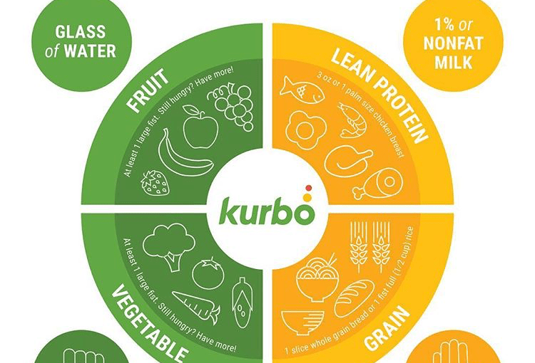 What's Wrong With WW Kurbo's Approach to Childhood Obesity?